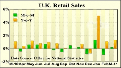 UK retail sales unexpectedly rebound in March