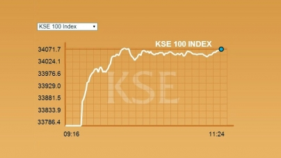 KSE Index Hits All-Time High, Crosses 34,000 Points